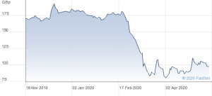 Barclays six month share price chart