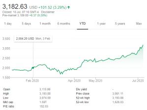 Amazon share price chart YTD 2020