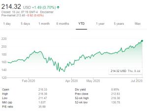 Microsoft share price chart YTD 2020