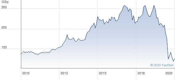 Cineworld share price chart