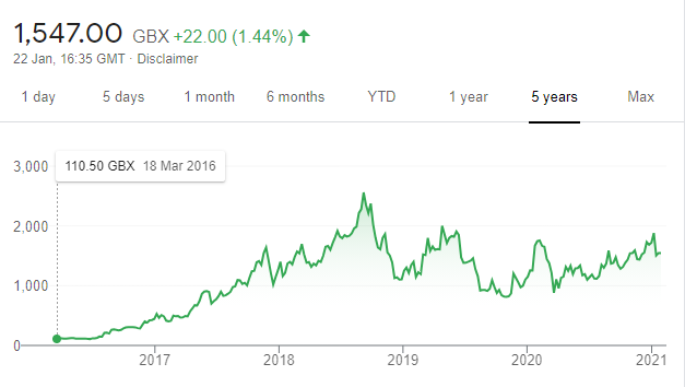 Blue Prism share price chart