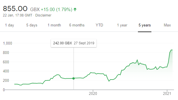 RENX five year share price chart