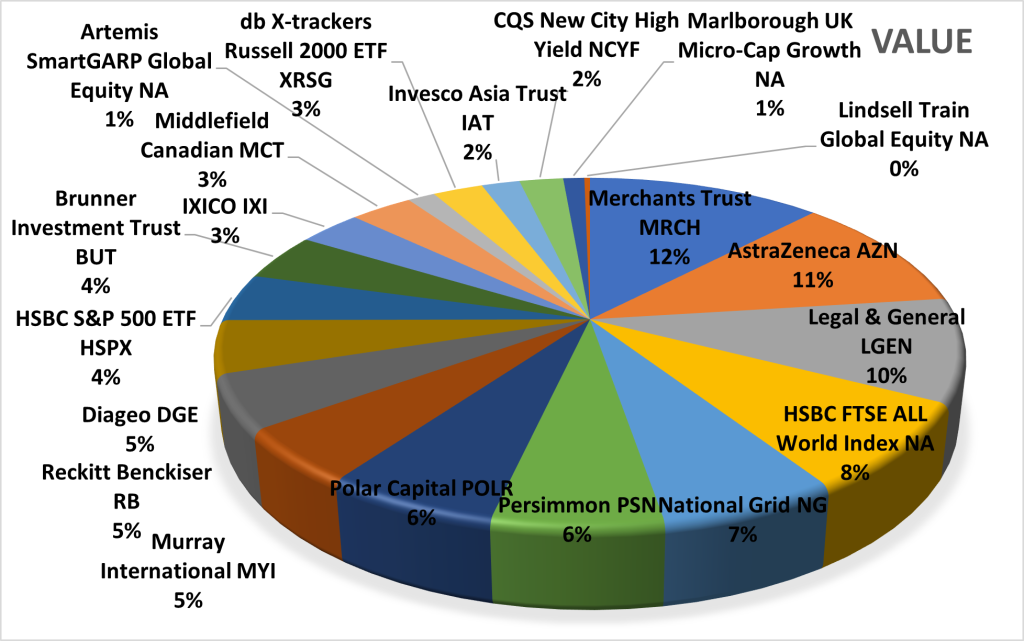 Pie chart of The Income Investor holdings.