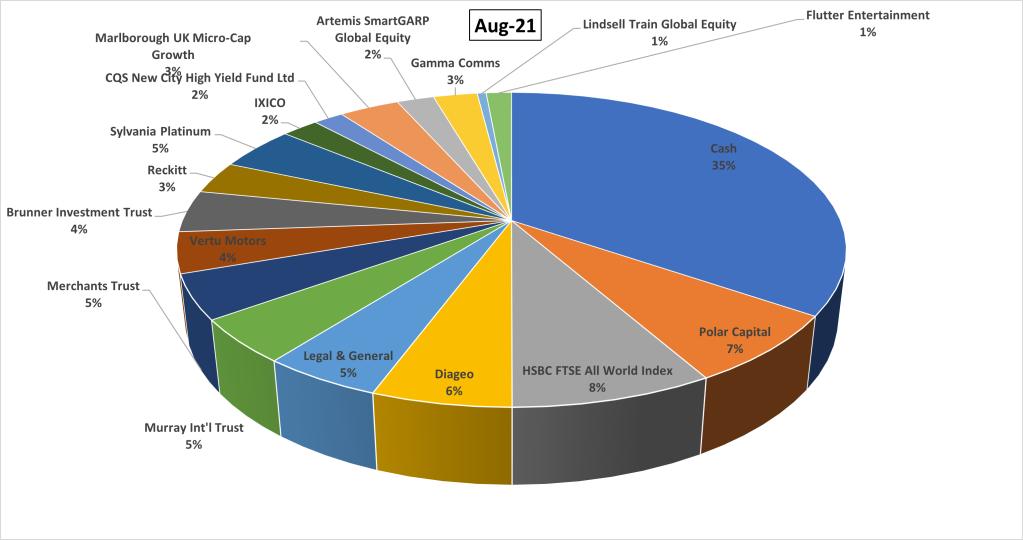 UK shares portfolio pie chart